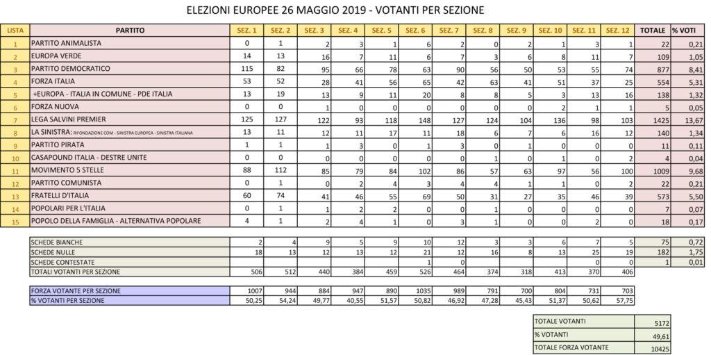Risultati elettorali a Cisternino