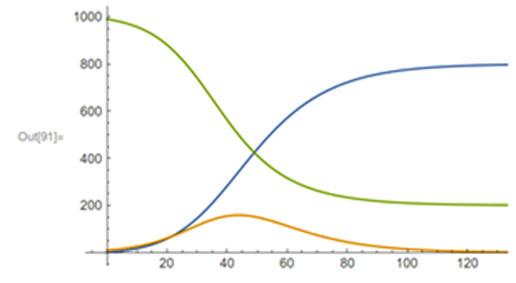 cisternino covid 19 pandemia grafico