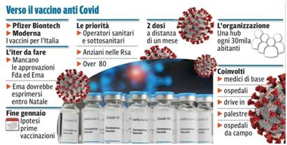 Verso il vaccino  anti Covid